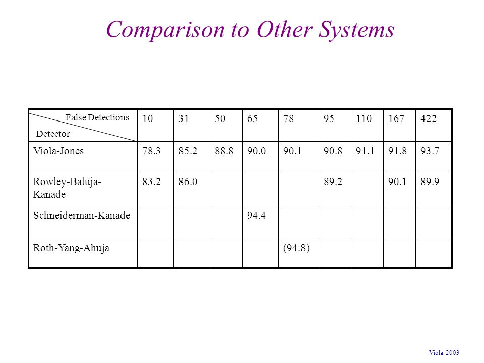 Comparison to Other Systems