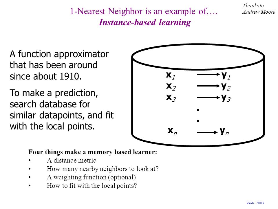 1-Nearest Neighbor is an example of…. Instance-based learning