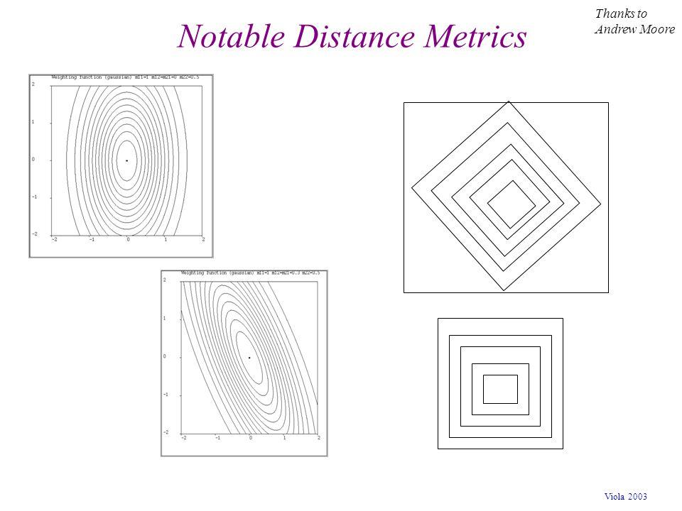 Notable Distance Metrics