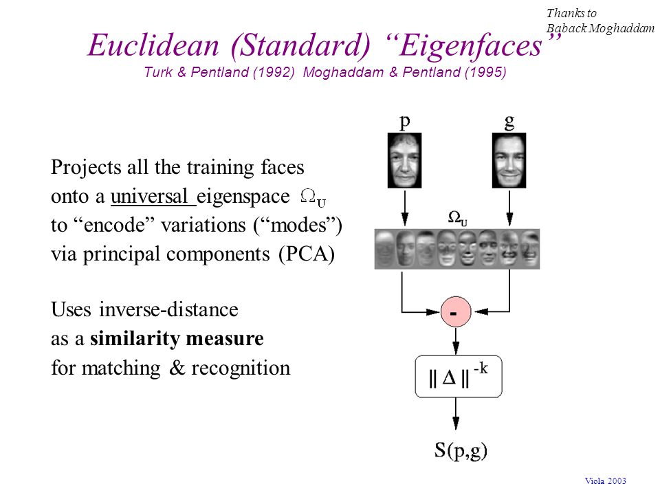 Thanks to Baback Moghaddam. Euclidean (Standard) Eigenfaces Turk & Pentland (1992) Moghaddam & Pentland (1995)
