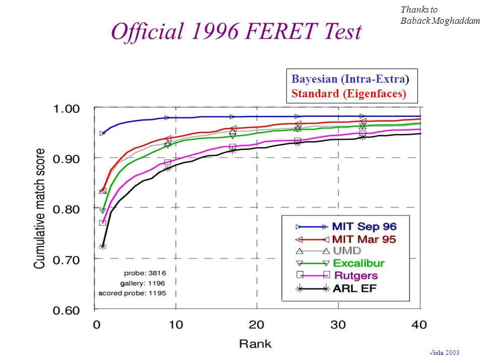 Official 1996 FERET Test Bayesian (Intra-Extra) Standard (Eigenfaces)