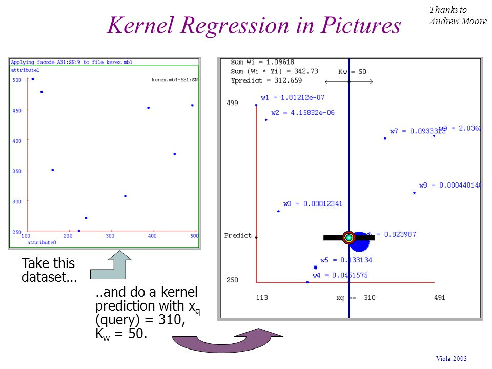 Kernel Regression in Pictures