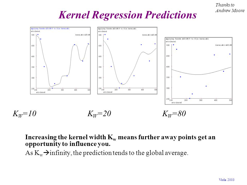 Kernel Regression Predictions