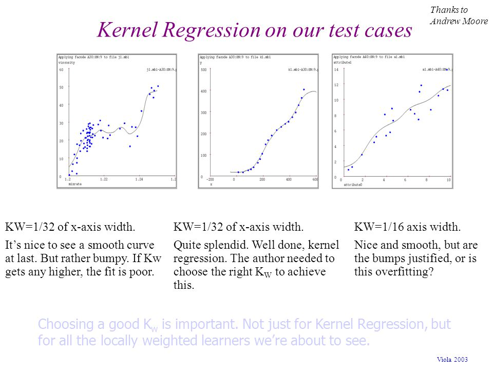 Kernel Regression on our test cases