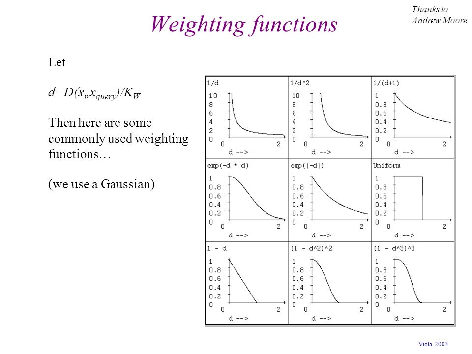 Weighting functions Let d=D(xi,xquery)/KW
