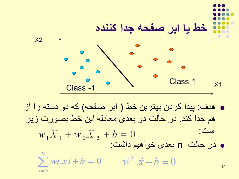خط یا ابر صفحه جدا کننده Class 1. Class -1. X2. X1.