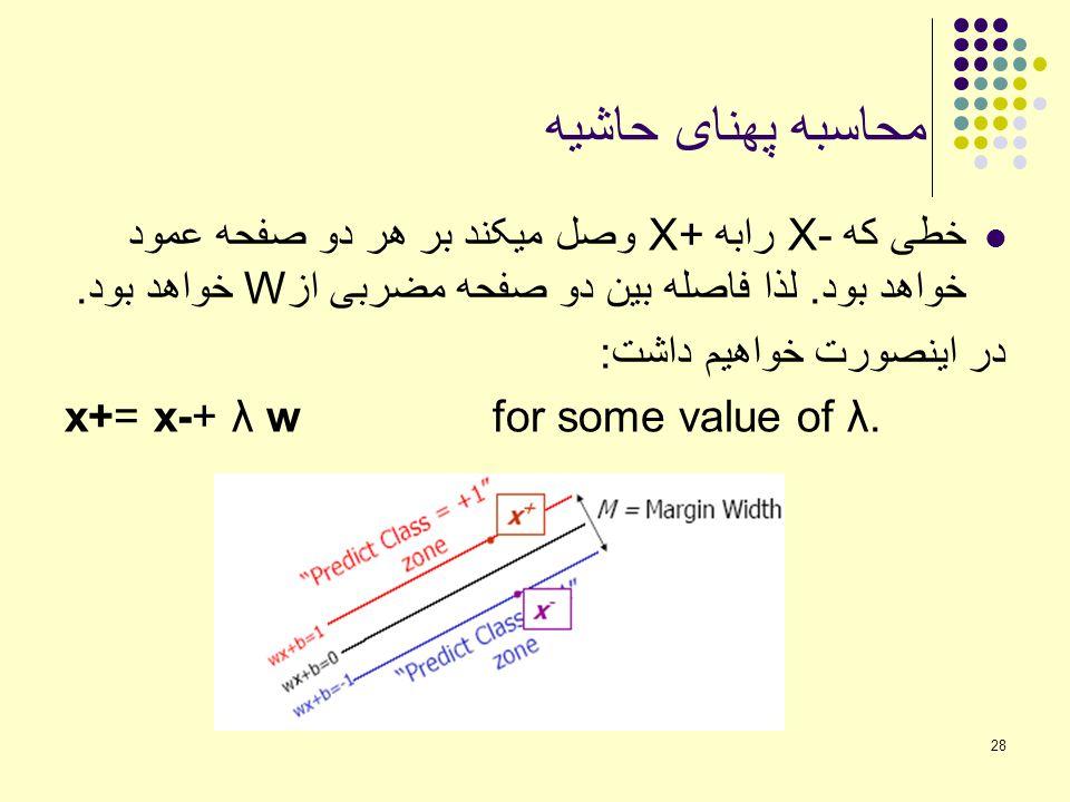 محاسبه پهنای حاشیه خطی که X- رابه X+ وصل میکند بر هر دو صفحه عمود خواهد بود. لذا فاصله بین دو صفحه مضربی ازW خواهد بود.
