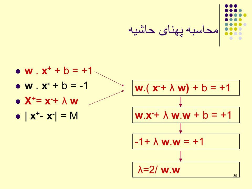 محاسبه پهنای حاشیه w . x+ + b = +1 w . x- + b = -1 X+= x-+ λ w