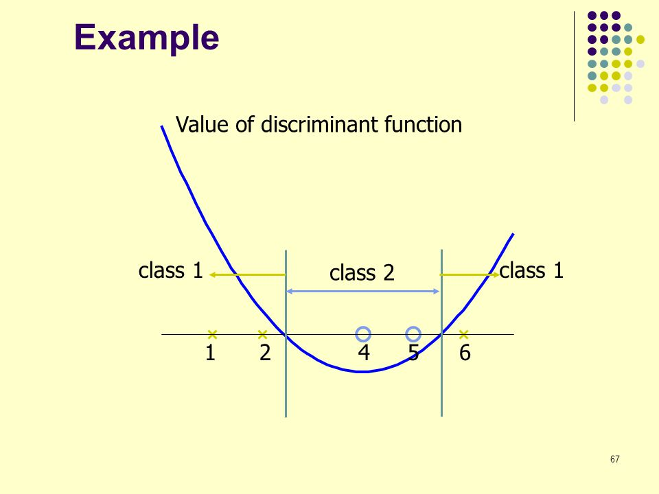 Example Value of discriminant function class 1 class 2 class 1 1 2 4 5