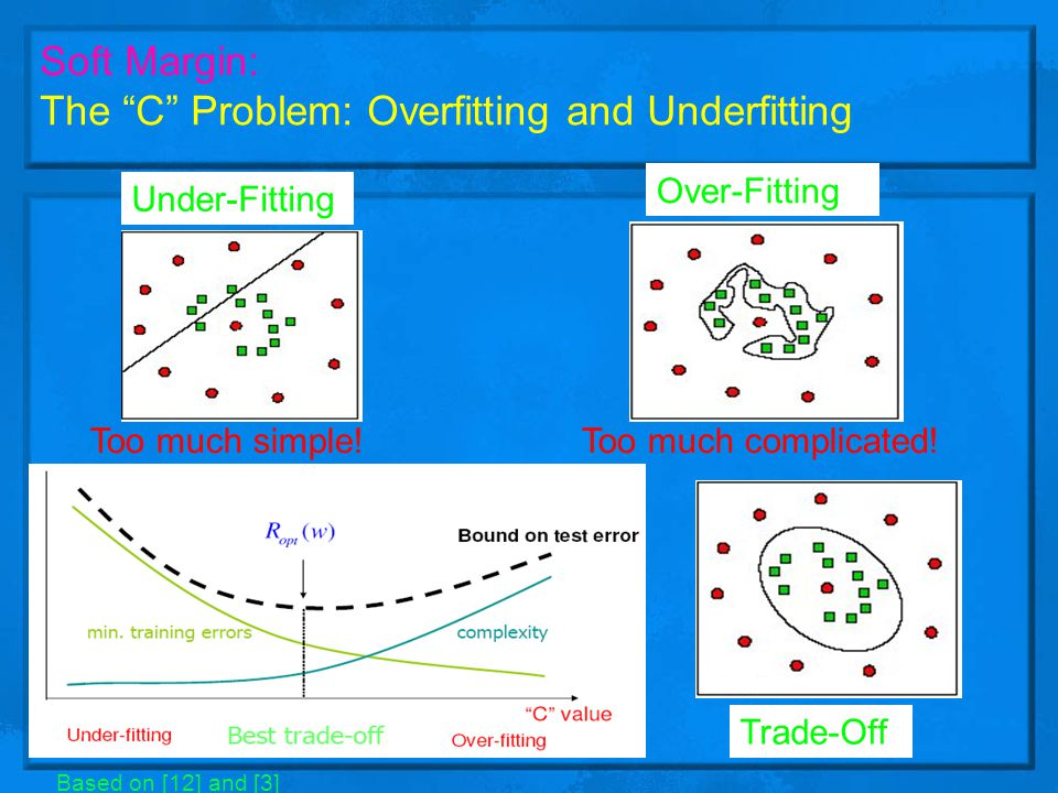 The C Problem: Overfitting and Underfitting