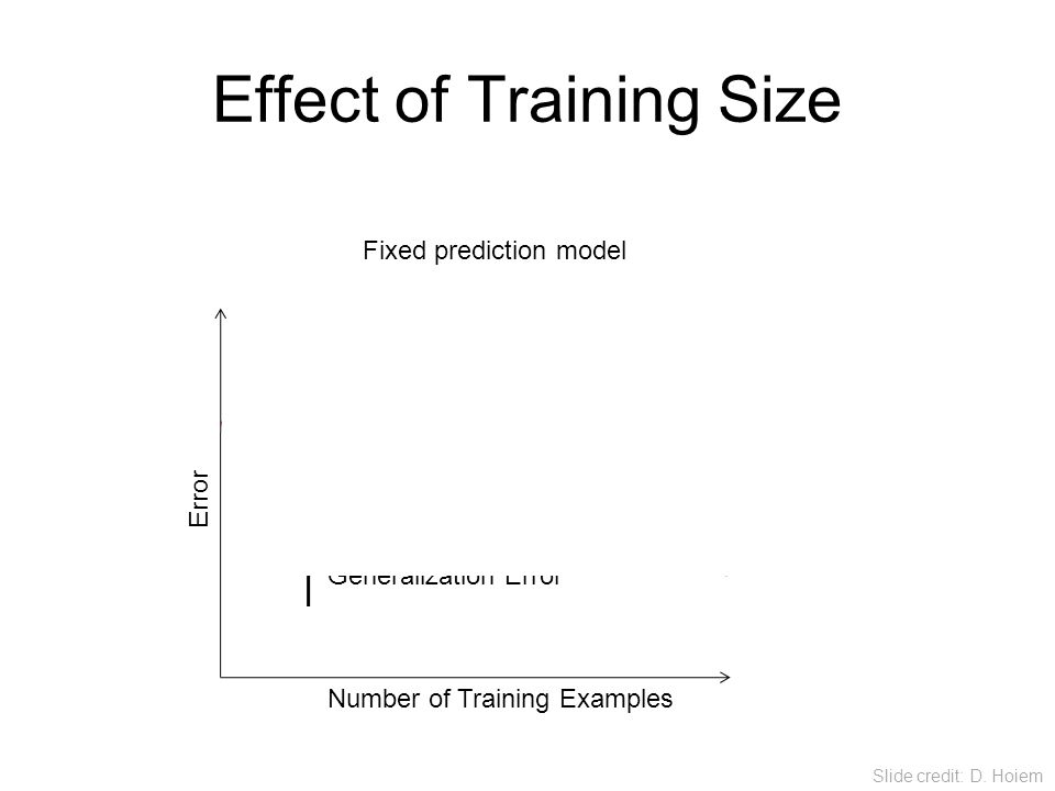 Effect of Training Size