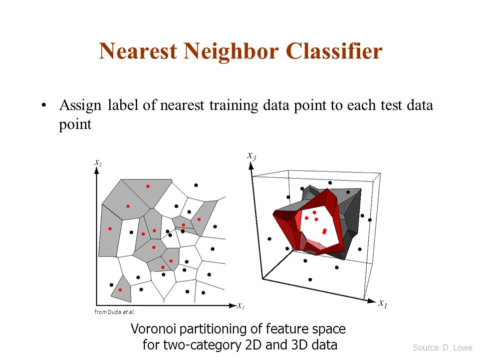 Nearest Neighbor Classifier
