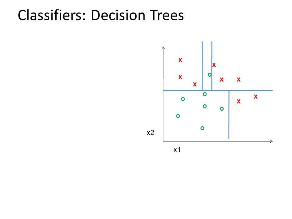 Classifiers: Decision Trees