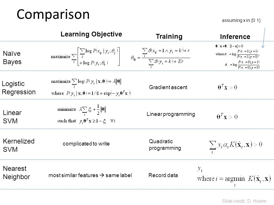 Comparison Learning Objective Training Inference Naïve Bayes