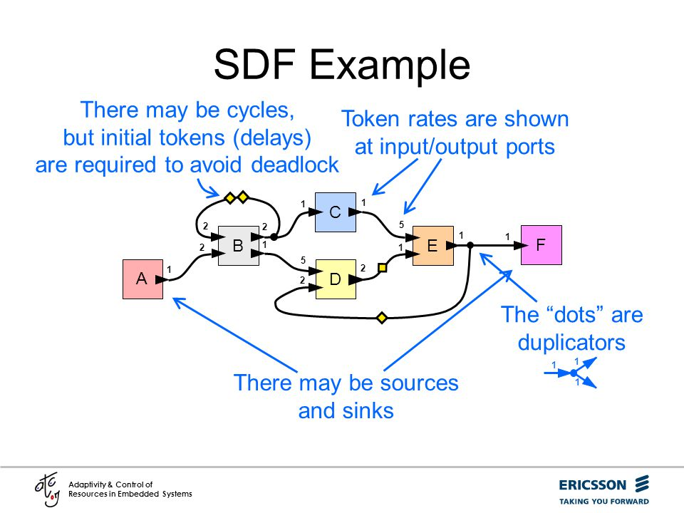 SDF Example There may be cycles, but initial tokens (delays) are required to avoid deadlock. Token rates are shown at input/output ports.