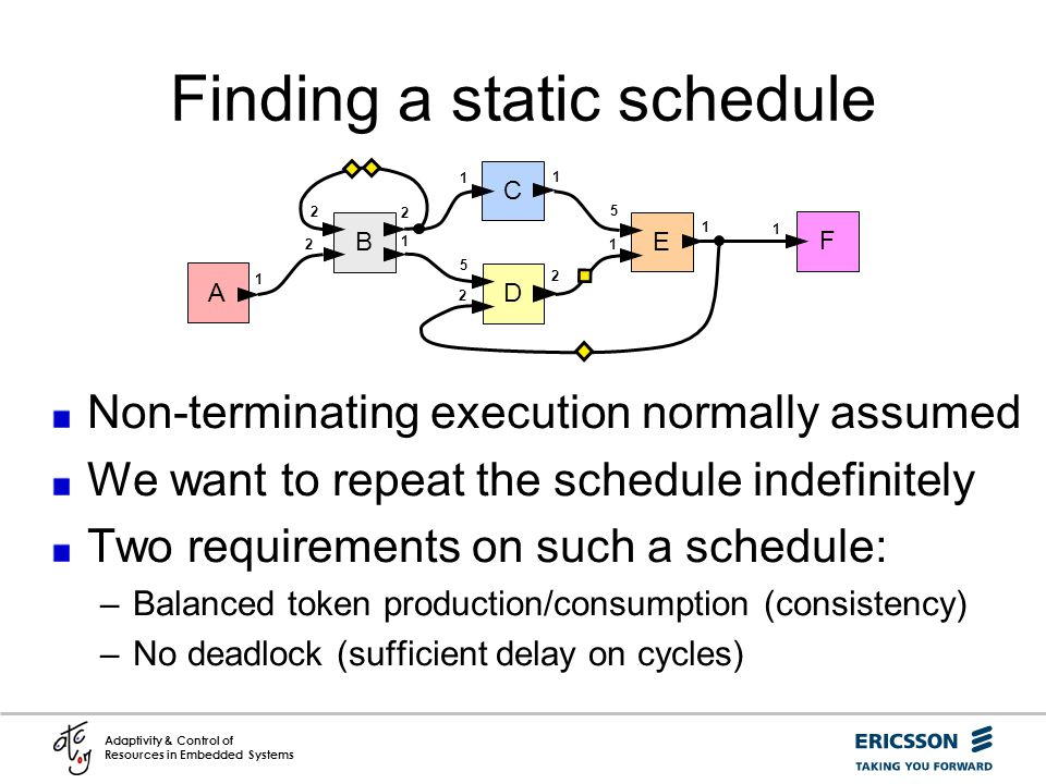 Finding a static schedule