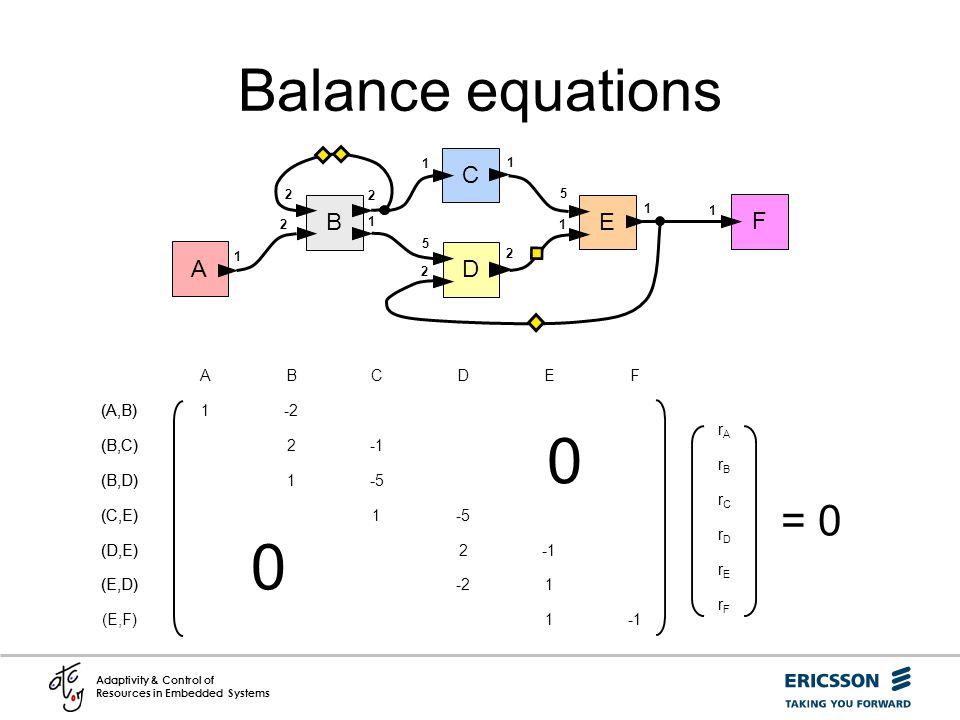 Balance equations = 0 C B E F A D (E,F) (E,D) (D,E) (C,E) (B,D) (B,C)