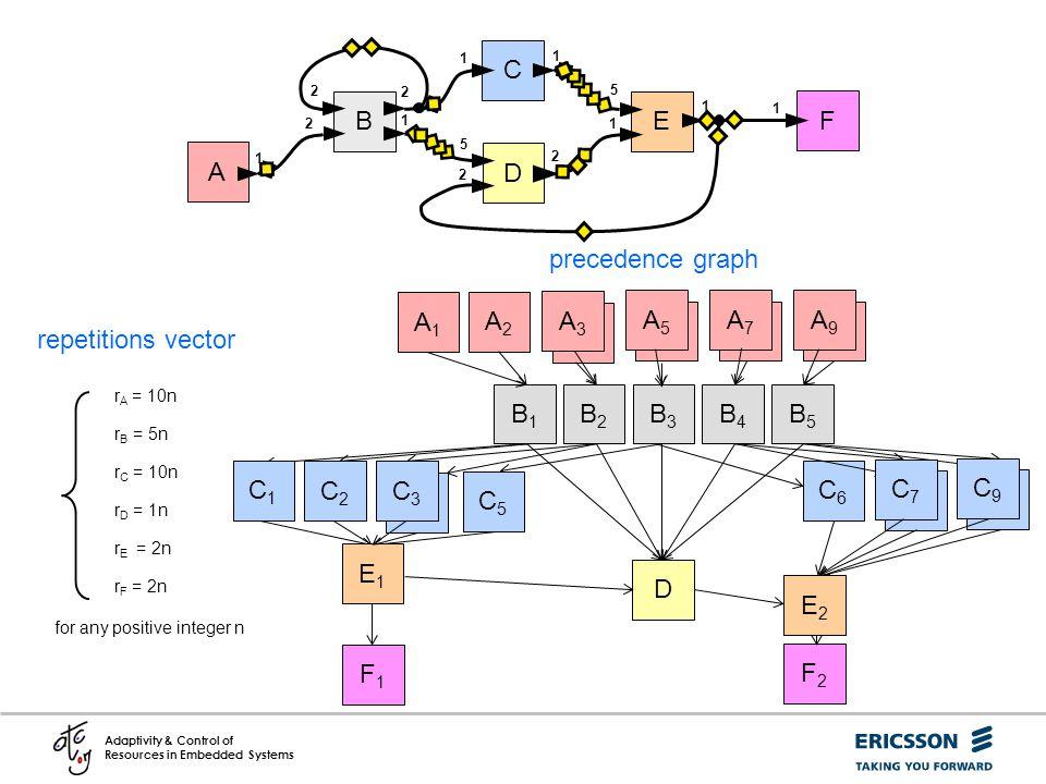 C B E F A D precedence graph B2 A A3 C3 A1 B3 A A5 C5 C6 A2 B4 B5 A A9