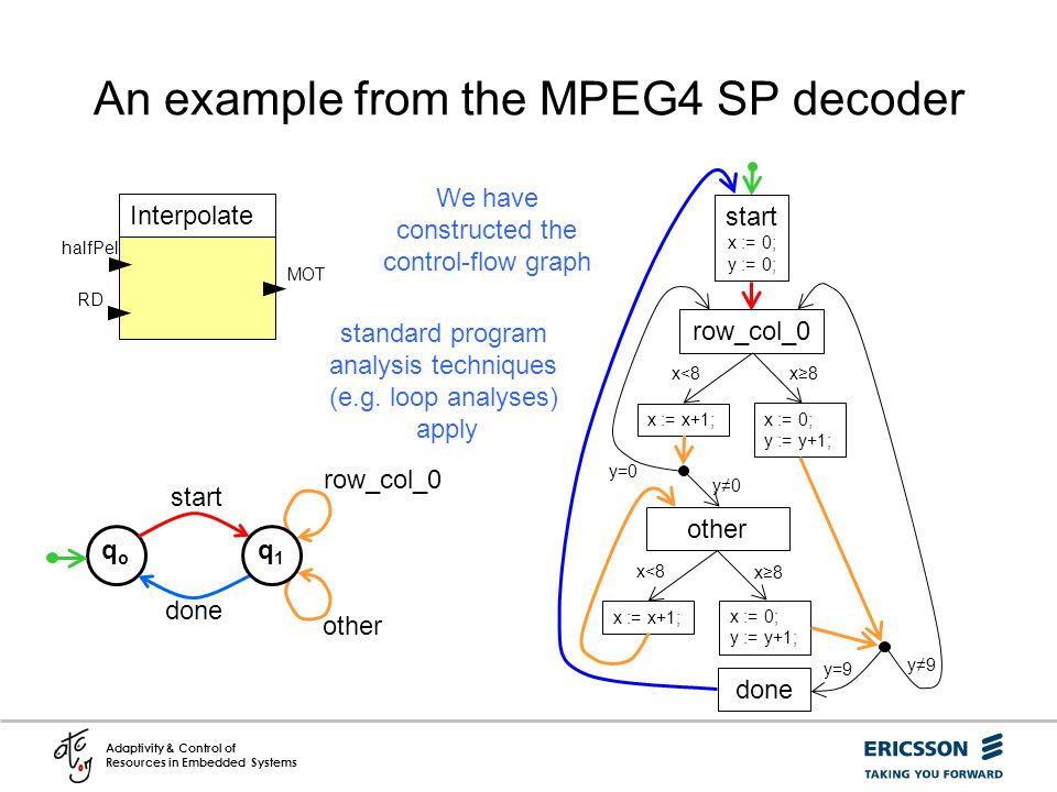 An example from the MPEG4 SP decoder