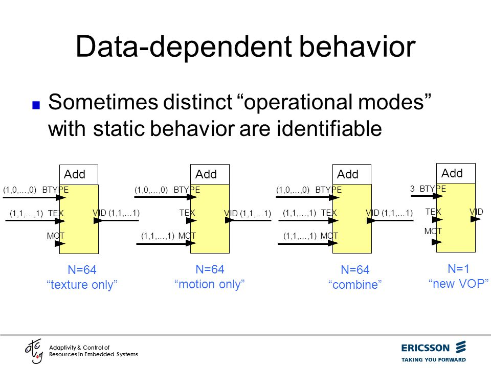 Data-dependent behavior