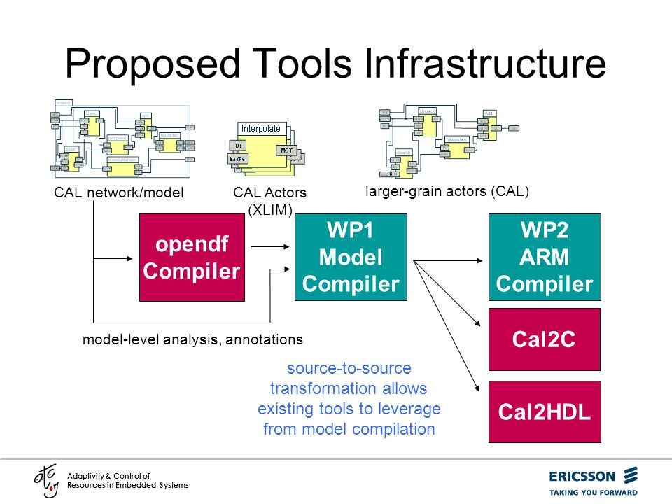 Proposed Tools Infrastructure