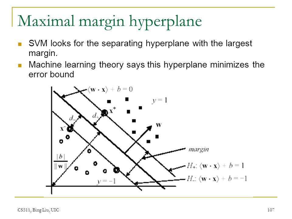 Maximal margin hyperplane