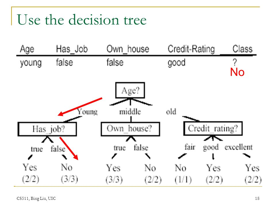 Use the decision tree No CS511, Bing Liu, UIC