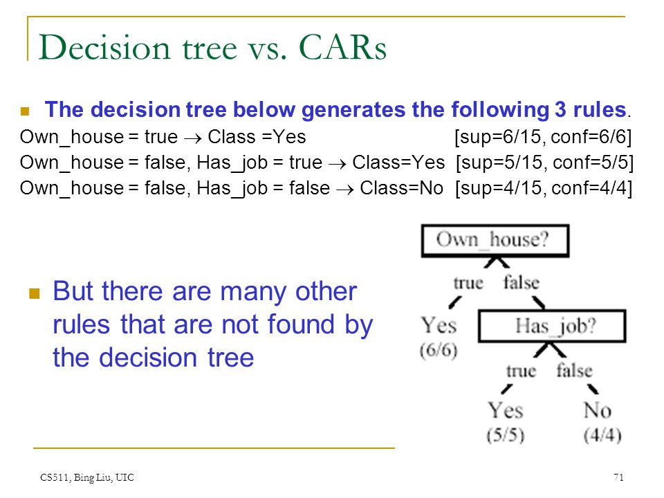 Decision tree vs. CARs The decision tree below generates the following 3 rules.