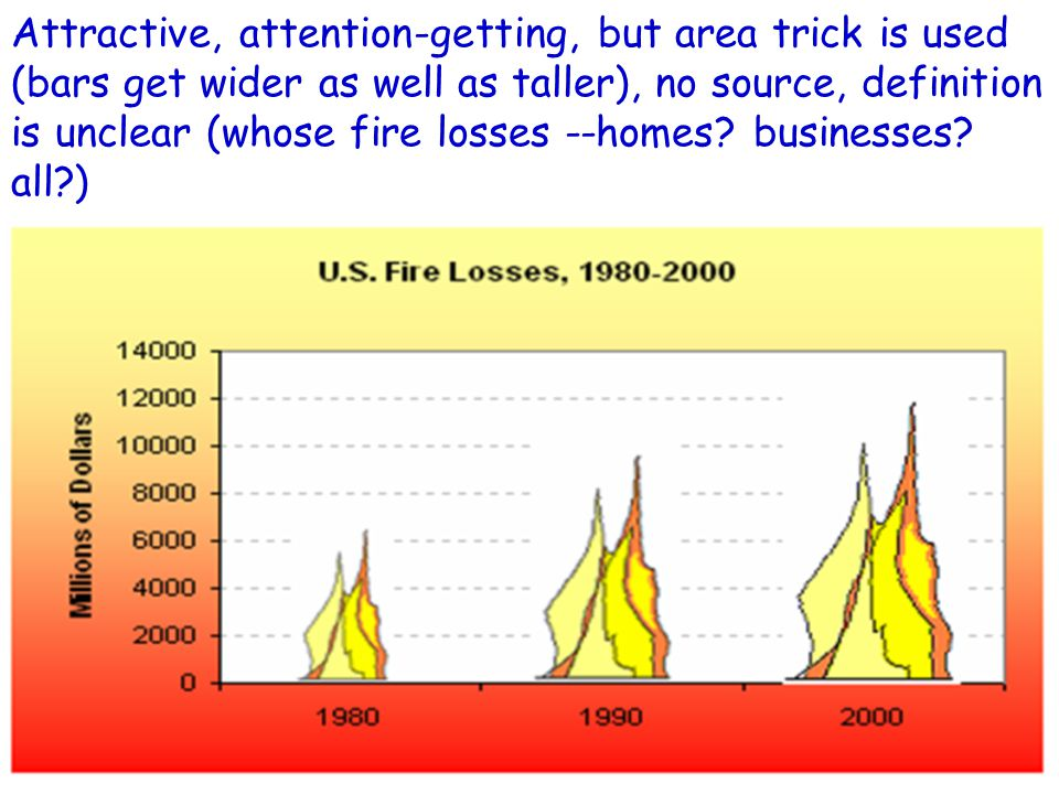 Attractive, attention-getting, but area trick is used (bars get wider as well as taller), no source, definition is unclear (whose fire losses --homes.