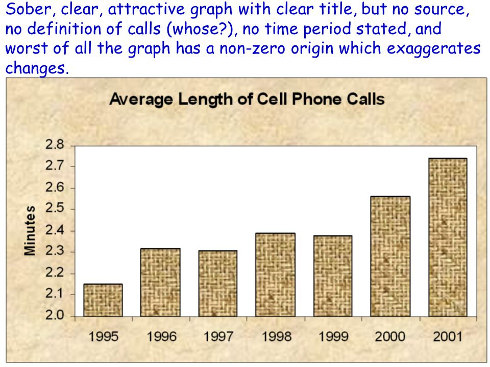 Sober, clear, attractive graph with clear title, but no source, no definition of calls (whose ), no time period stated, and worst of all the graph has a non-zero origin which exaggerates changes.