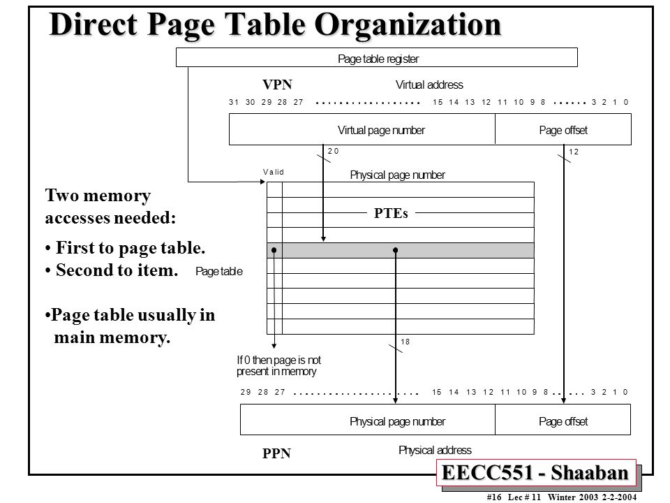 Direct Page Table Organization