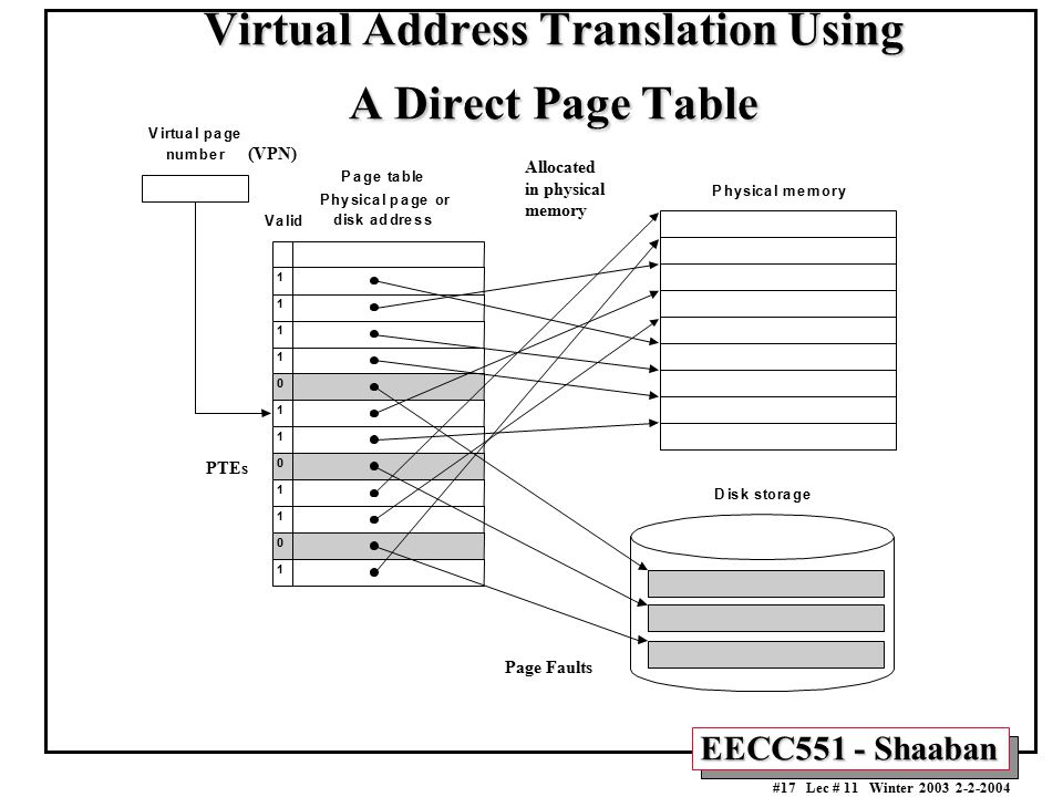 Virtual Address Translation Using A Direct Page Table