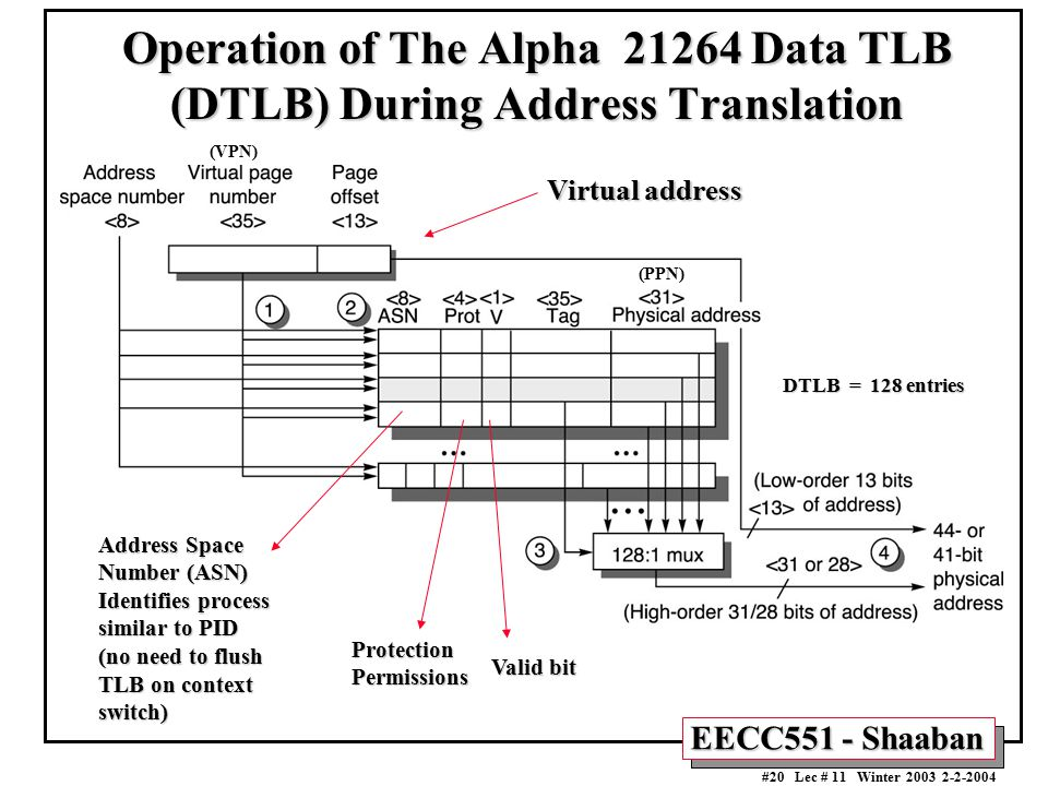 Operation of The Alpha 21264 Data TLB (DTLB) During Address Translation