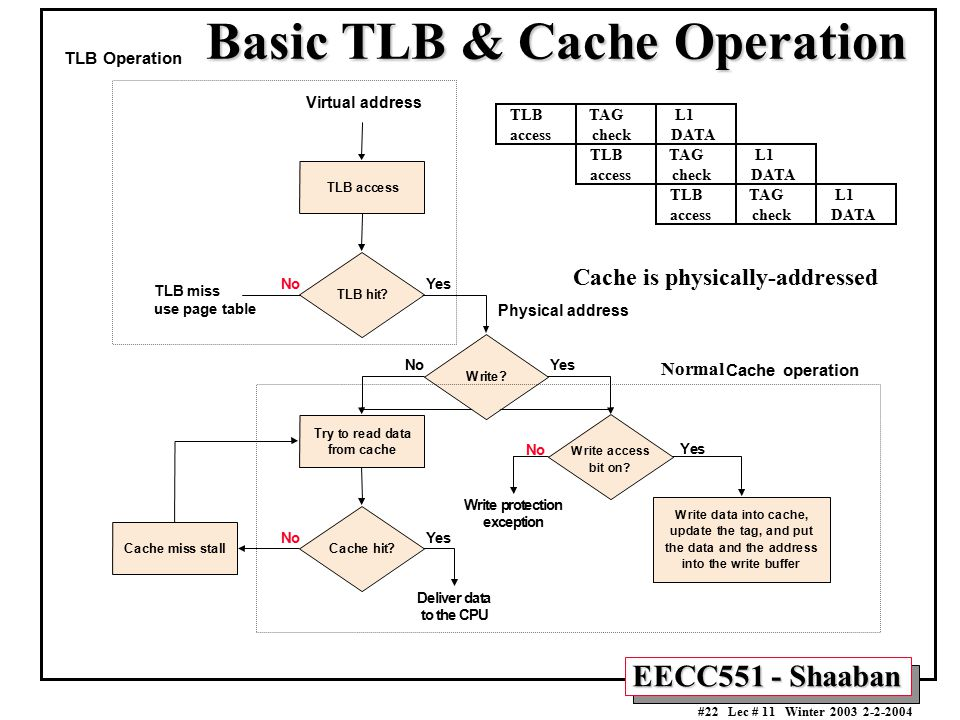Basic TLB & Cache Operation