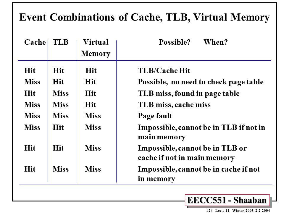 Event Combinations of Cache, TLB, Virtual Memory