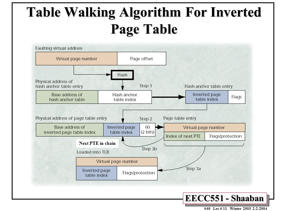 Table Walking Algorithm For Inverted Page Table
