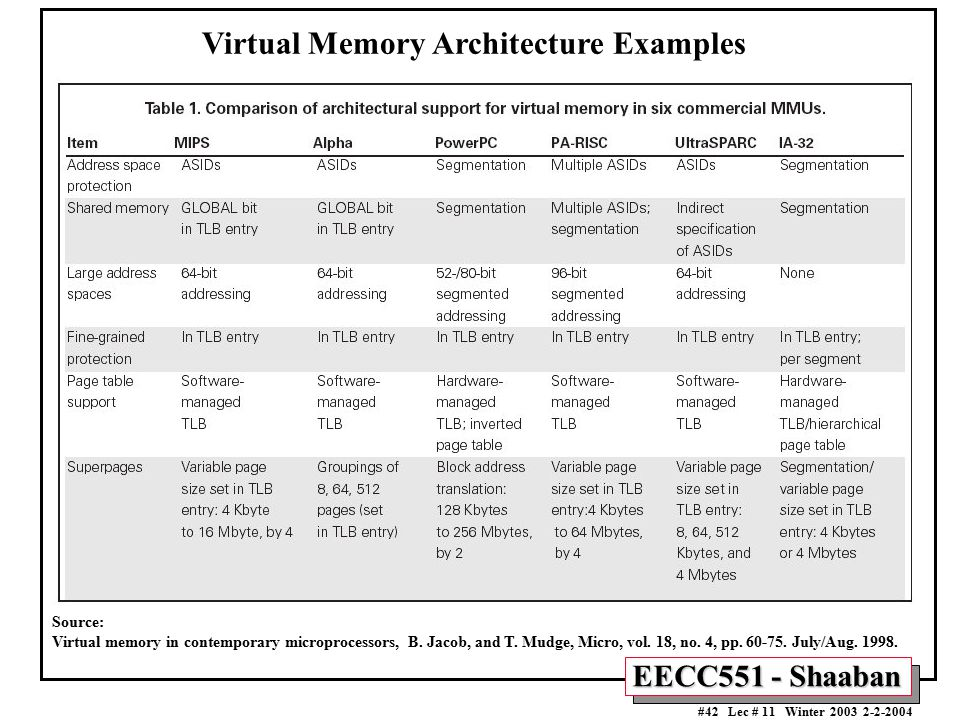 Virtual Memory Architecture Examples