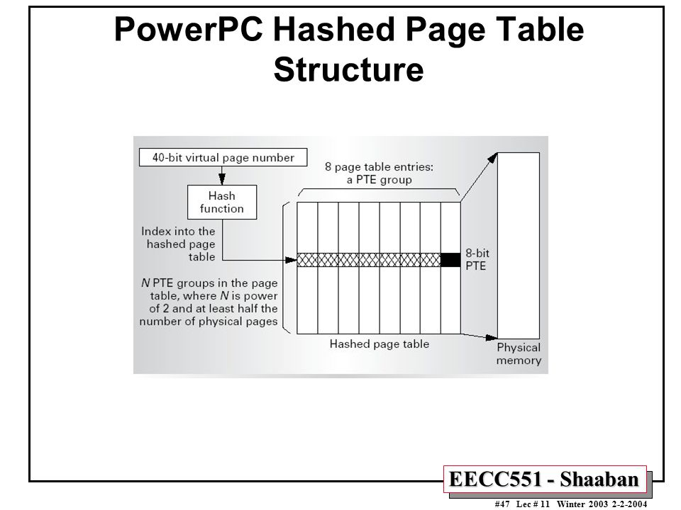 PowerPC Hashed Page Table Structure