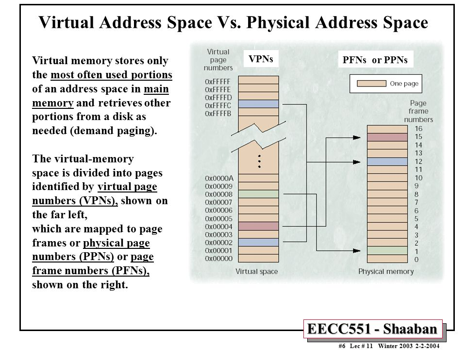 Virtual Address Space Vs. Physical Address Space