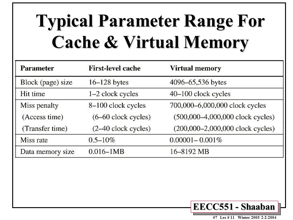 Typical Parameter Range For Cache & Virtual Memory