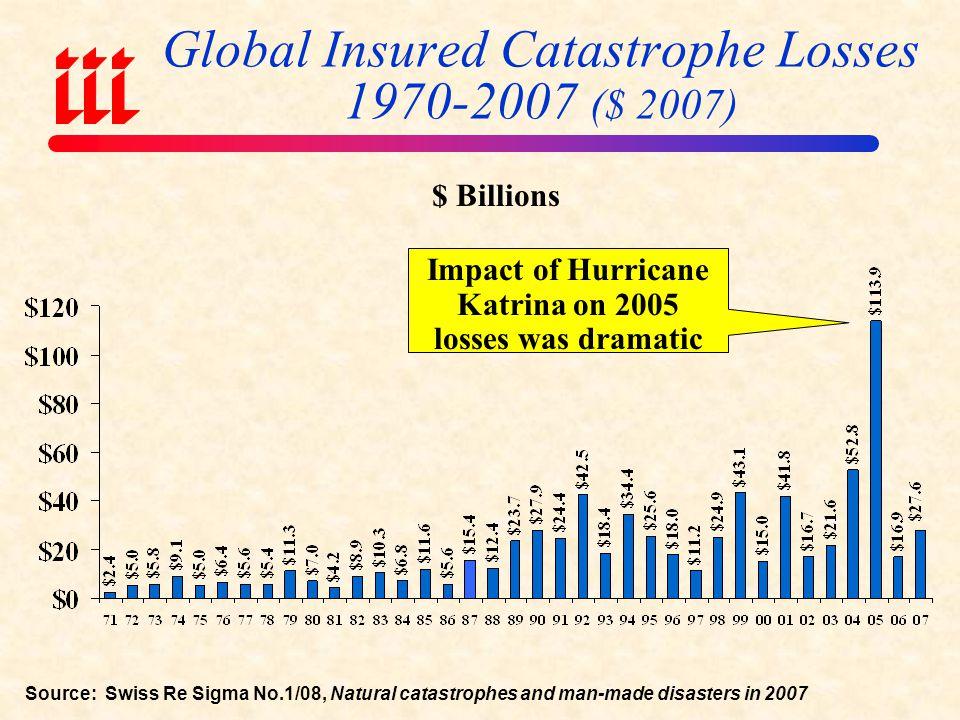 Global Insured Catastrophe Losses 1970-2007 ($ 2007)