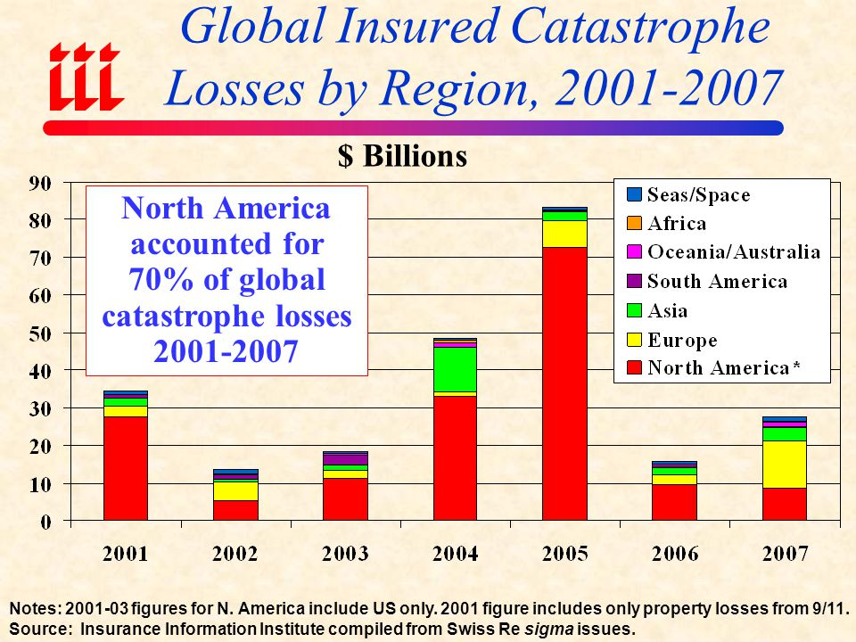 Global Insured Catastrophe Losses by Region, 2001-2007
