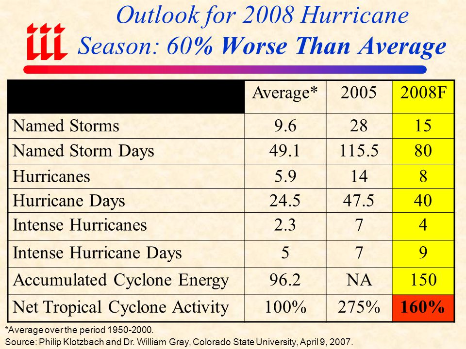 Outlook for 2008 Hurricane Season: 60% Worse Than Average