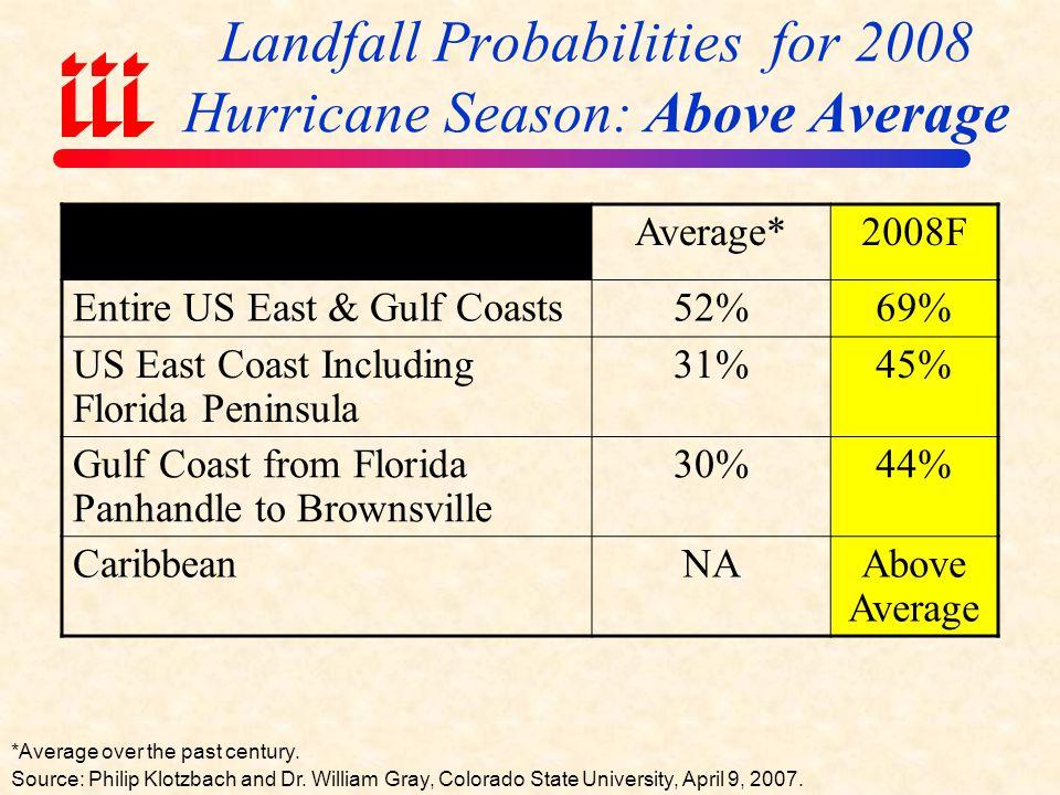 Landfall Probabilities for 2008 Hurricane Season: Above Average