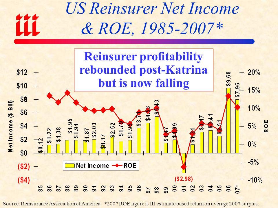 US Reinsurer Net Income & ROE, 1985-2007*