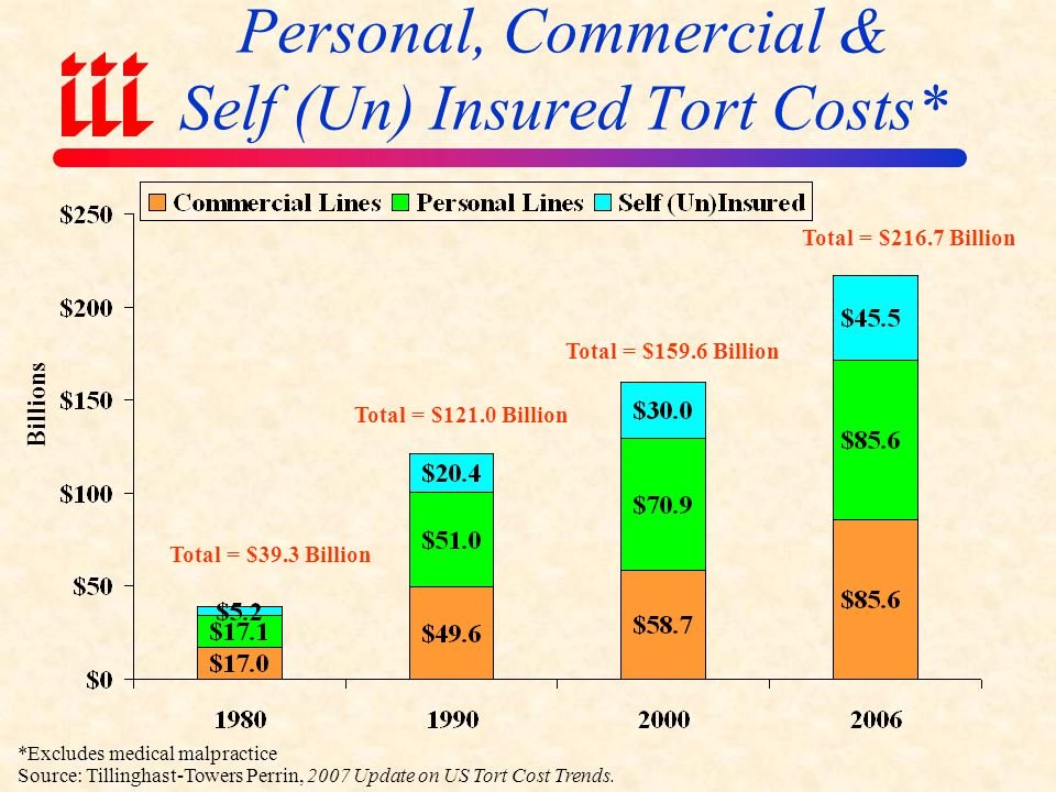 Personal, Commercial & Self (Un) Insured Tort Costs*