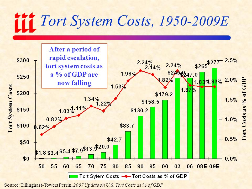 Tort System Costs, 1950-2009E After a period of rapid escalation, tort system costs as a % of GDP are now falling.