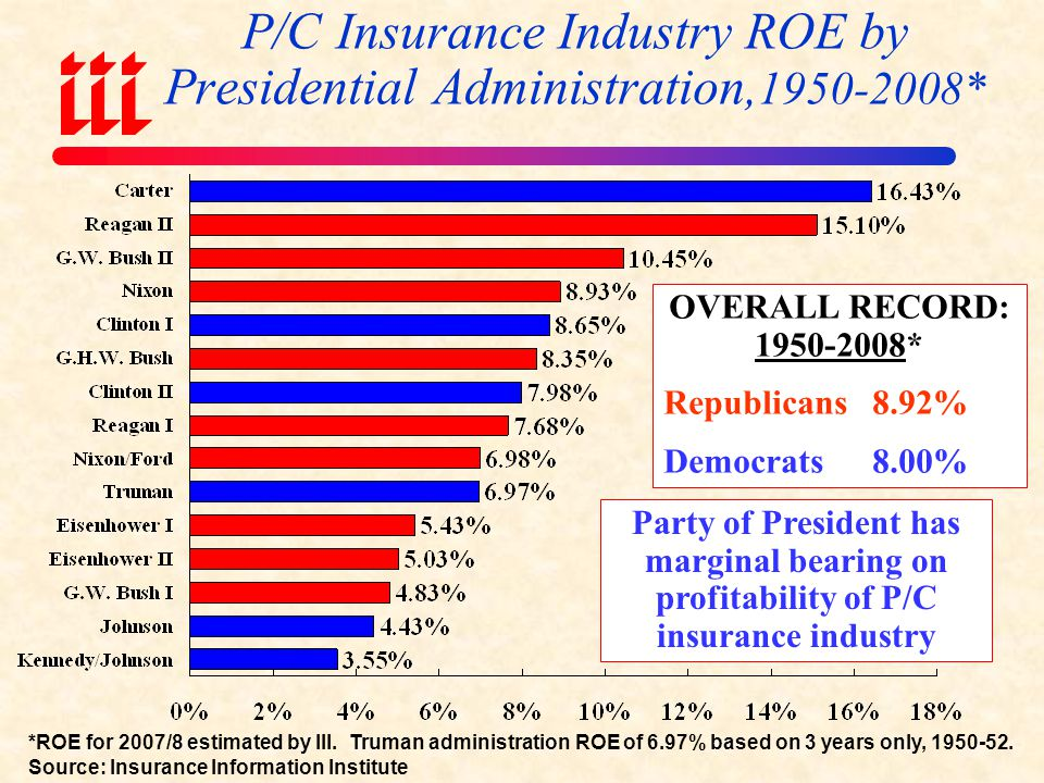 P/C Insurance Industry ROE by Presidential Administration,1950-2008*