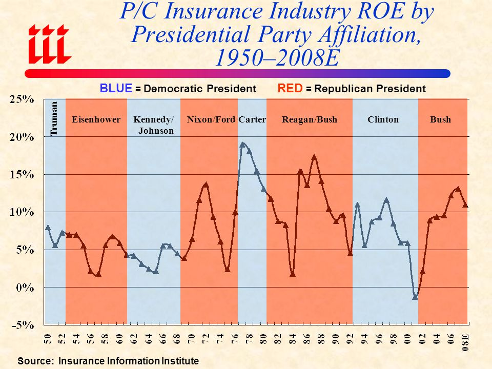 P/C Insurance Industry ROE by Presidential Party Affiliation, 1950–2008E