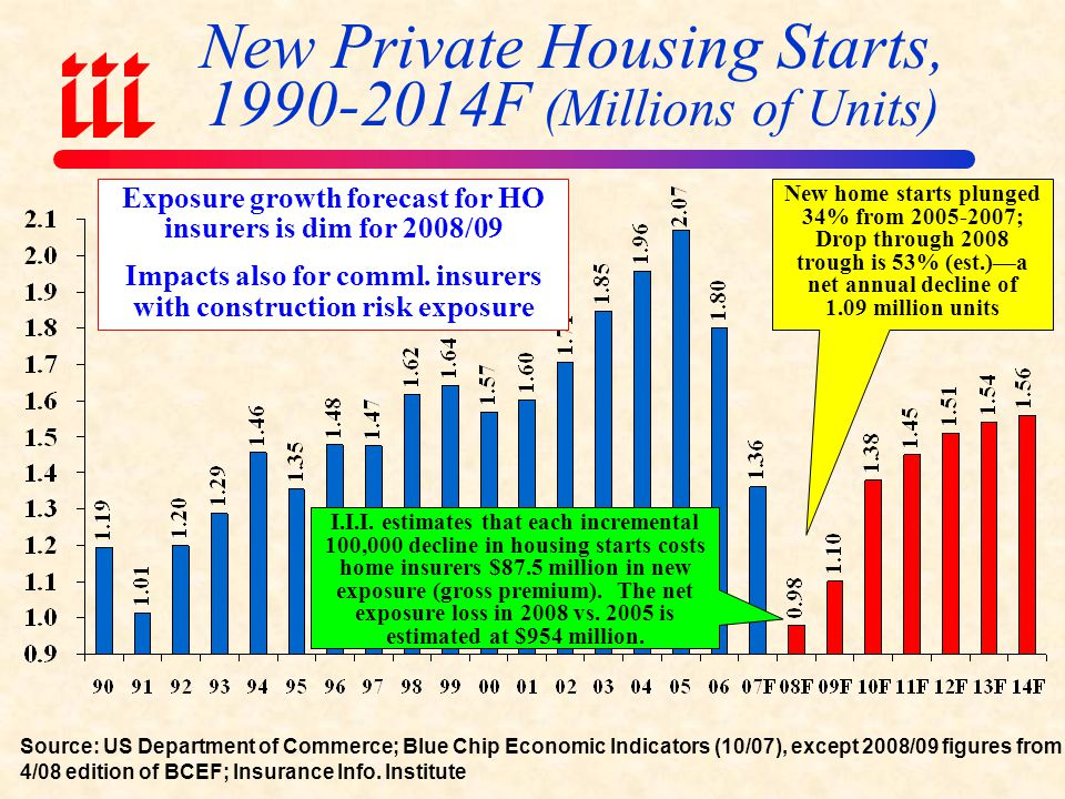 New Private Housing Starts, 1990-2014F (Millions of Units)